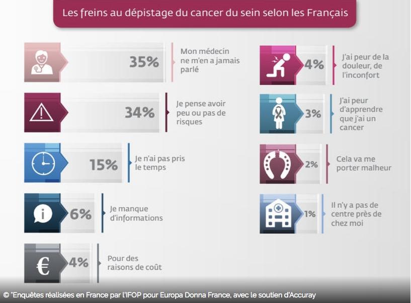 Principaux chiffres enquête IFOP/Europa Donna