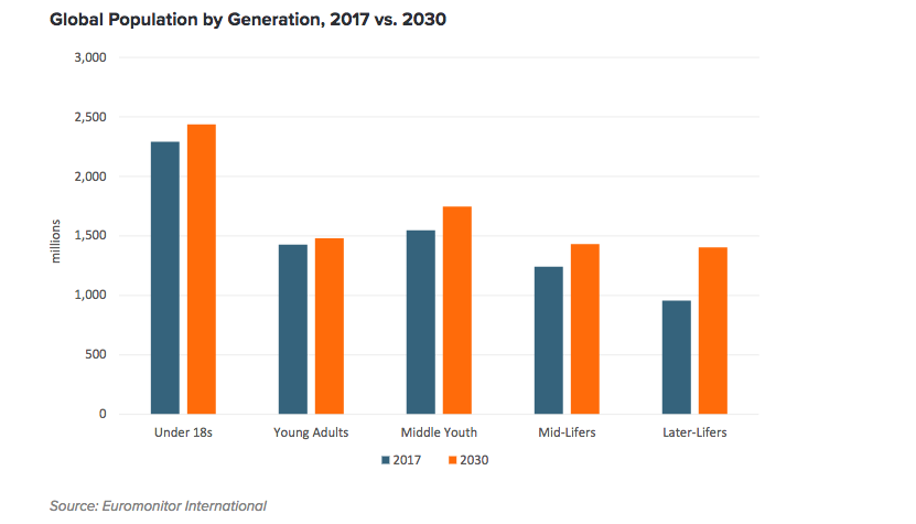 Population globale par génération