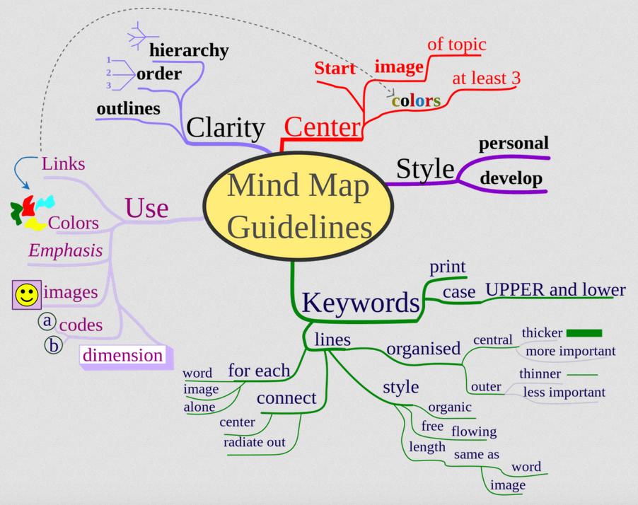 5_astuces_pour_booster_creativite_et_productivite_mind_mapping